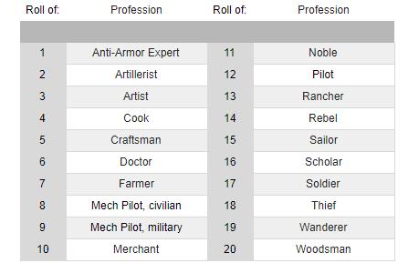random_professions